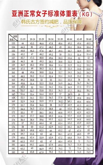 亚洲正常女子标准体重表