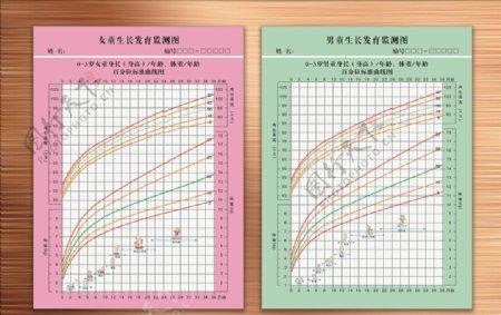 男生女生生长发育检测图
