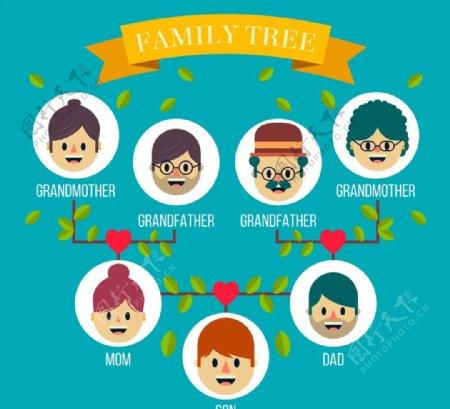 人物头像家族树图片