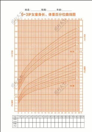 女童身长体重百分位曲线图图片