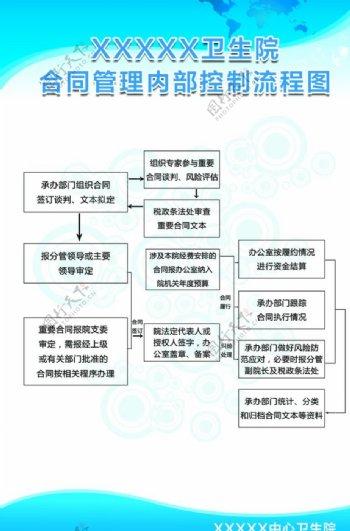 合同管理内部控制流程图图片