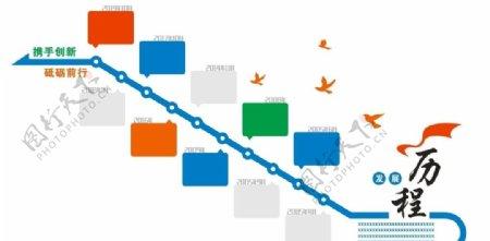 发展历程文化墙图片