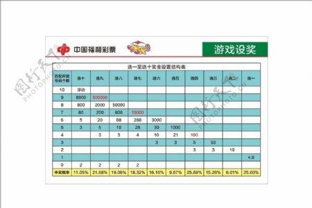 中国福利彩票快乐8选一至选十奖图片